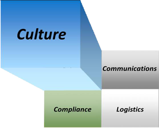A Tool to Understand a Specific Culture