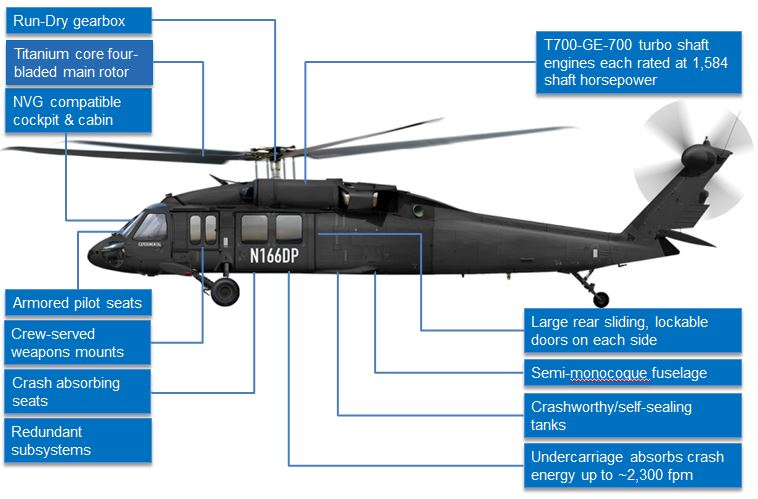 UH-60A, UH-60A+ and UH-60L Black Hawk – What's the difference?