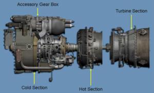 GE T700 Engine Modules